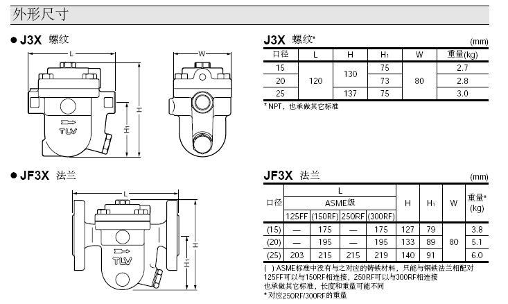 j3x自由浮球式蒸汽疏水阀图片